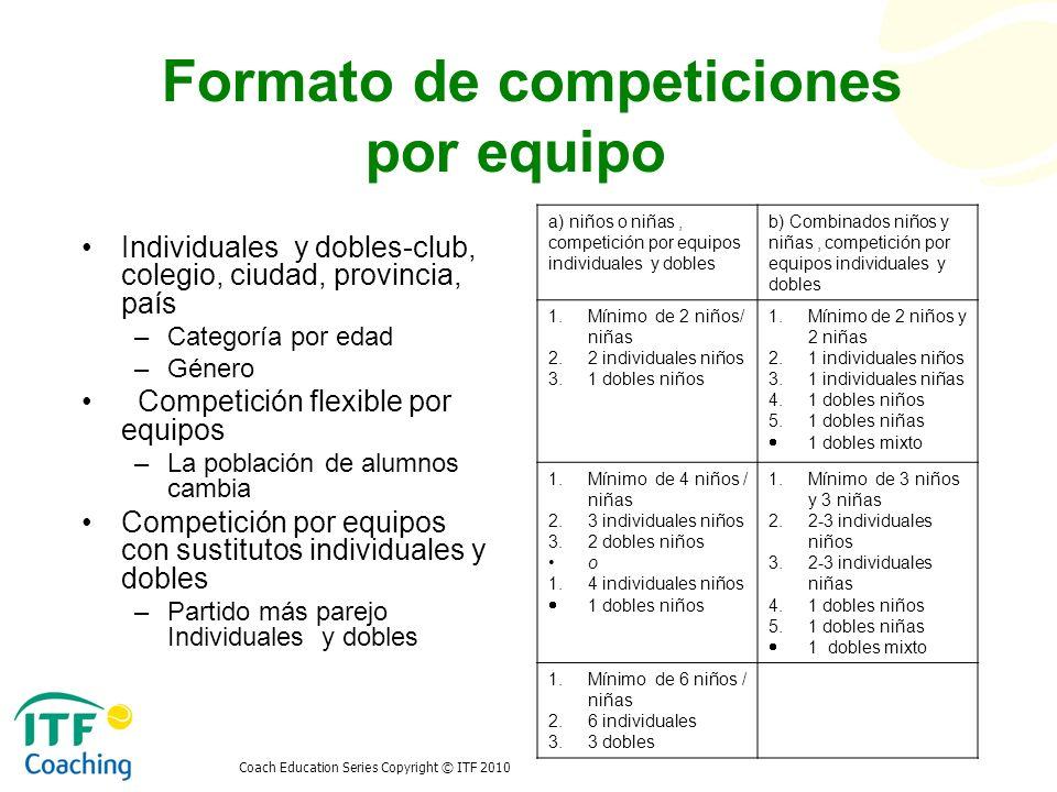 Coach Education Series Copyright © ITF 2010 Formato de competiciones por equipo Copa Van Alen Encuentros de equipo Dos equipos de 6 jugadores Capitanes de equipo 10 juegos Ganador Evento de equipos de dobles Ronda IRonda IIRonda III A1 vs.