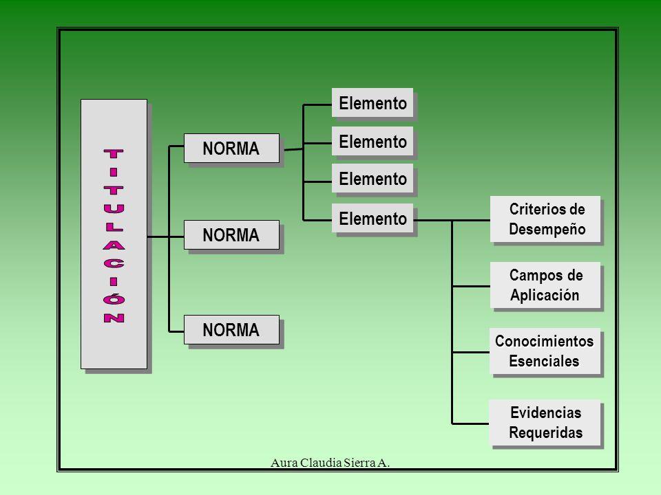 Elemento NORMA Elemento Campos de Aplicación Campos de Aplicación ConocimientosEsencialesConocimientosEsenciales Evidencias Requeridas Evidencias Requeridas Criterios de Desempeño Criterios de Desempeño NORMA Aura Claudia Sierra A.