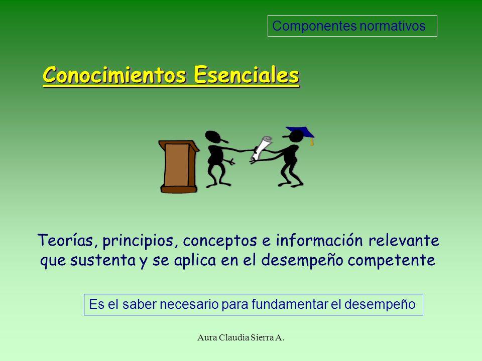 Conocimientos Esenciales Es el saber necesario para fundamentar el desempeño Teorías, principios, conceptos e información relevante que sustenta y se aplica en el desempeño competente Componentes normativos Aura Claudia Sierra A.