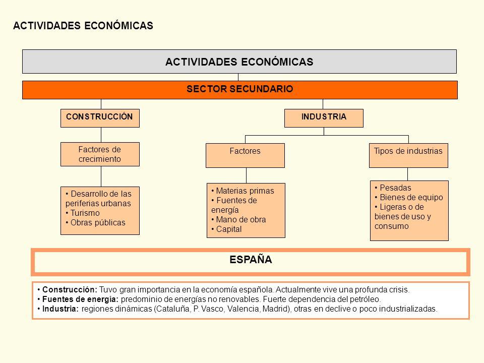 ACTIVIDADES ECONÓMICAS Materias primas Fuentes de energía Mano de obra Capital Pesadas Bienes de equipo Ligeras o de bienes de uso y consumo Desarroll