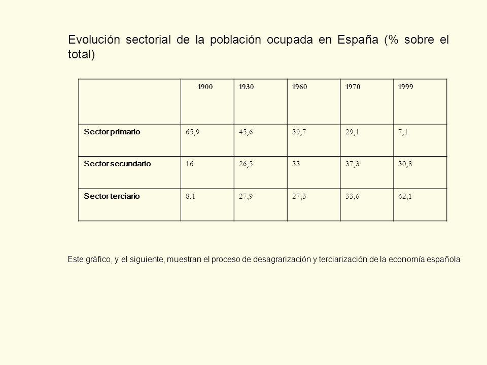 Evolución sectorial de la población ocupada en España (% sobre el total) 19001930196019701999 Sector primario 65,945,639,729,17,1 Sector secundario 16