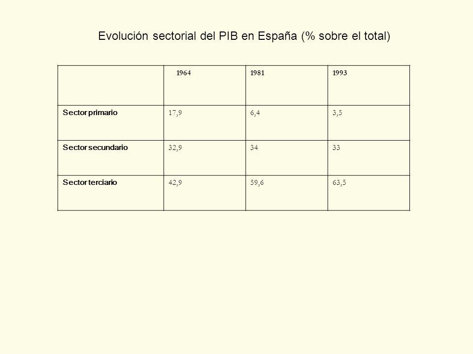 Evolución sectorial del PIB en España (% sobre el total) 196419811993 Sector primario 17,96,43,5 Sector secundario 32,93433 Sector terciario 42,959,66