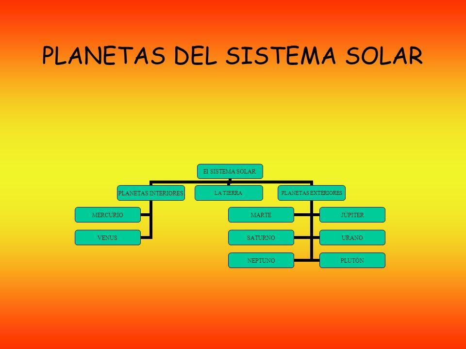 PlanetasDistancia al sol (millones de Km.) Periodo de revolución Mercurio57,988 días Venus108,2224,7 días La Tierra149,6365,26 días Marte227,9287 días Júpiter778,311,87 años Saturno142729,46 años Urano289684 años Neptuno4496164,8 años Plutón5900248 años Algunos datos sobre los planetas