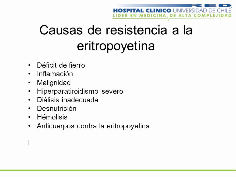 Causas de resistencia a la eritropoyetina Déficit de fierro Inflamación Malignidad Hiperparatiroidismo severo Diálisis inadecuada Desnutrición Hémolis
