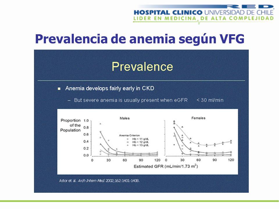 Causas de resistencia a la eritropoyetina Déficit de fierro Inflamación Malignidad Hiperparatiroidismo severo Diálisis inadecuada Desnutrición Hémolisis Anticuerpos contra la eritropoyetina I