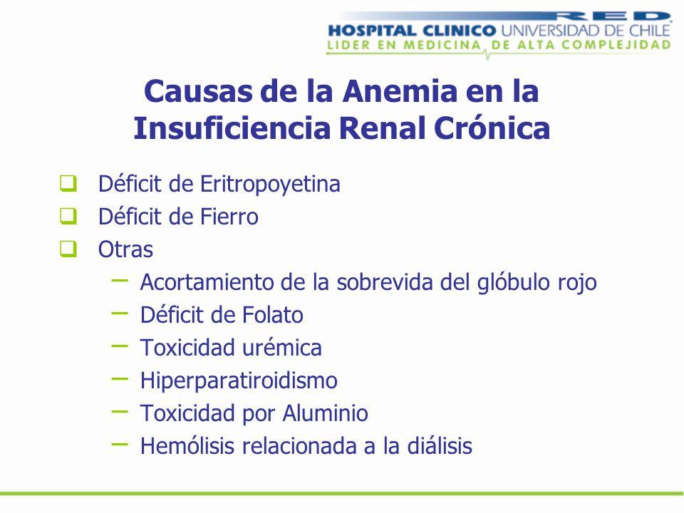 Causas de la Anemia en la Insuficiencia Renal Crónica Déficit de Eritropoyetina Déficit de Fierro Otras – Acortamiento de la sobrevida del glóbulo roj