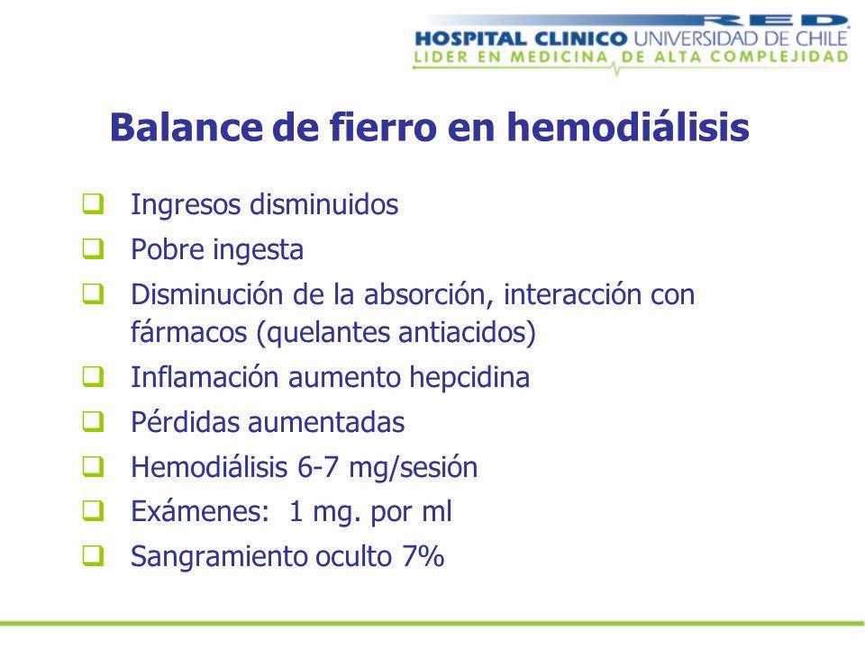 Balance de fierro en hemodiálisis Ingresos disminuidos Pobre ingesta Disminución de la absorción, interacción con fármacos (quelantes antiacidos) Infl