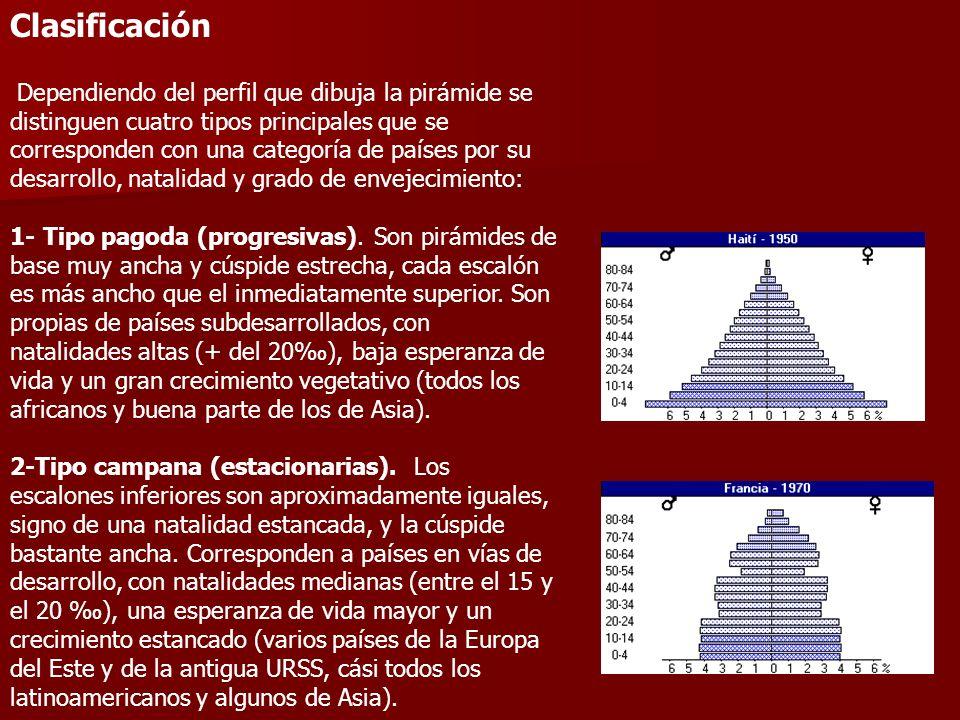 Clasificación Dependiendo del perfil que dibuja la pirámide se distinguen cuatro tipos principales que se corresponden con una categoría de países por