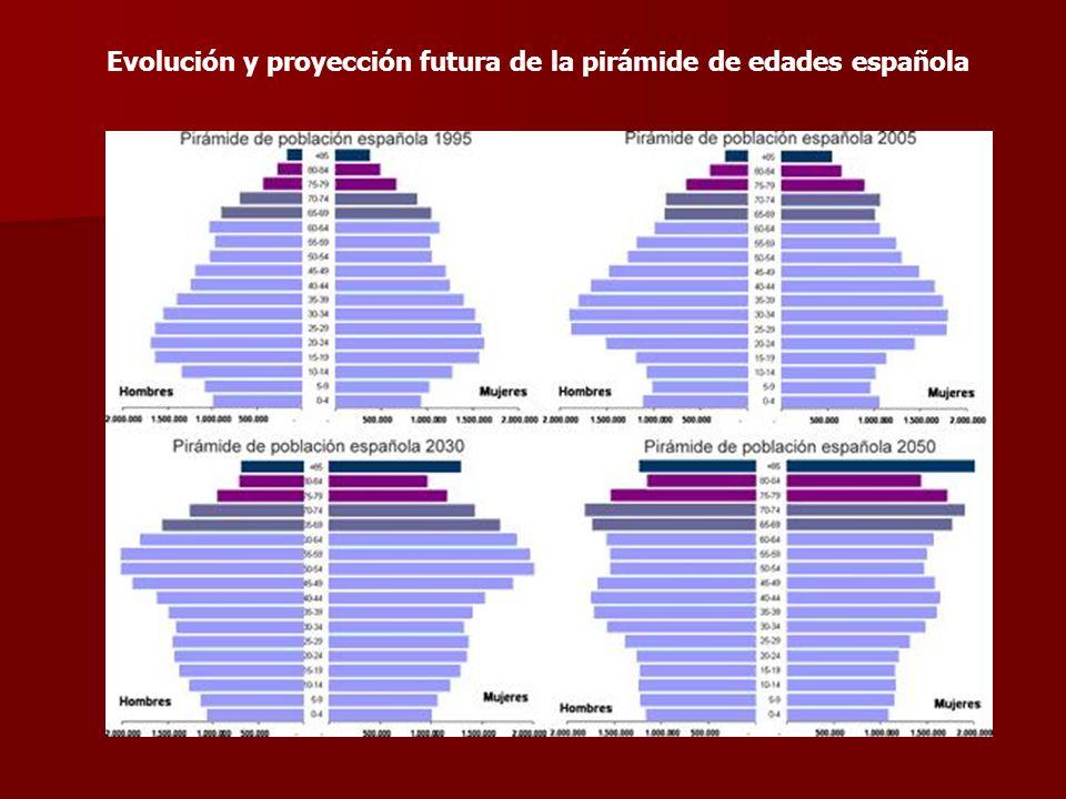 Evolución y proyección futura de la pirámide de edades española