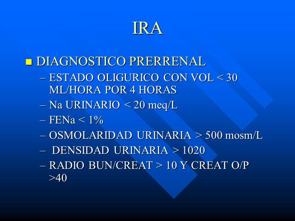 IRA DIAGNOSTICO PRERRENAL DIAGNOSTICO PRERRENAL –ESTADO OLIGURICO CON VOL < 30 ML/HORA POR 4 HORAS –Na URINARIO < 20 meq/L –FENa < 1% –OSMOLARIDAD URI