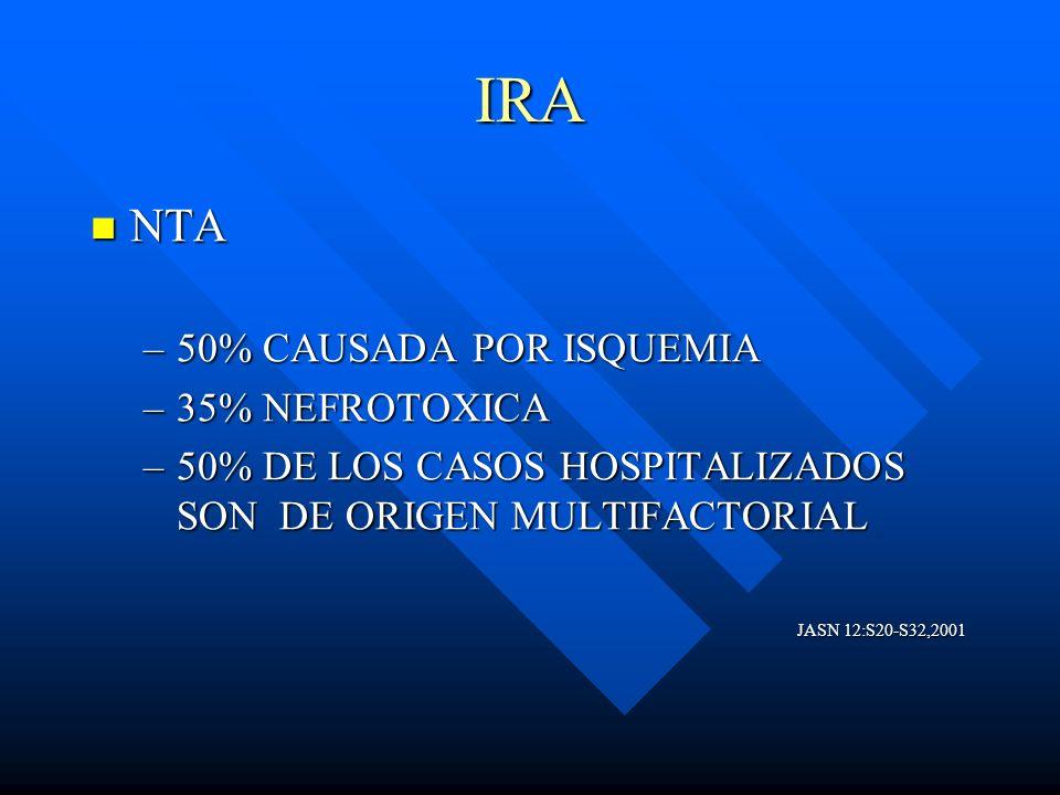 IRA NTA NTA –50% CAUSADA POR ISQUEMIA –35% NEFROTOXICA –50% DE LOS CASOS HOSPITALIZADOS SON DE ORIGEN MULTIFACTORIAL JASN 12:S20-S32,2001 JASN 12:S20-