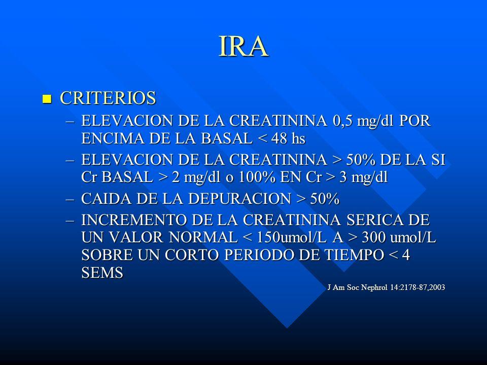 IRA CRITERIOS CRITERIOS –ELEVACION DE LA CREATININA 0,5 mg/dl POR ENCIMA DE LA BASAL < 48 hs –ELEVACION DE LA CREATININA > 50% DE LA SI Cr BASAL > 2 m