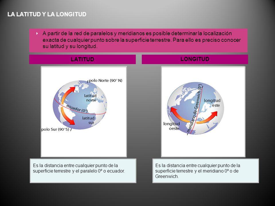 LATITUD LONGITUD Es la distancia entre cualquier punto de la superficie terrestre y el paralelo 0º o ecuador. Es la distancia entre cualquier punto de