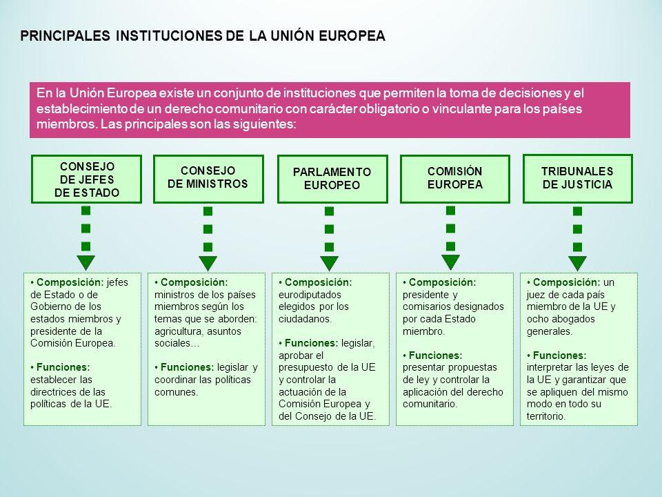 PRINCIPALES INSTITUCIONES DE LA UNIÓN EUROPEA En la Unión Europea existe un conjunto de instituciones que permiten la toma de decisiones y el establec