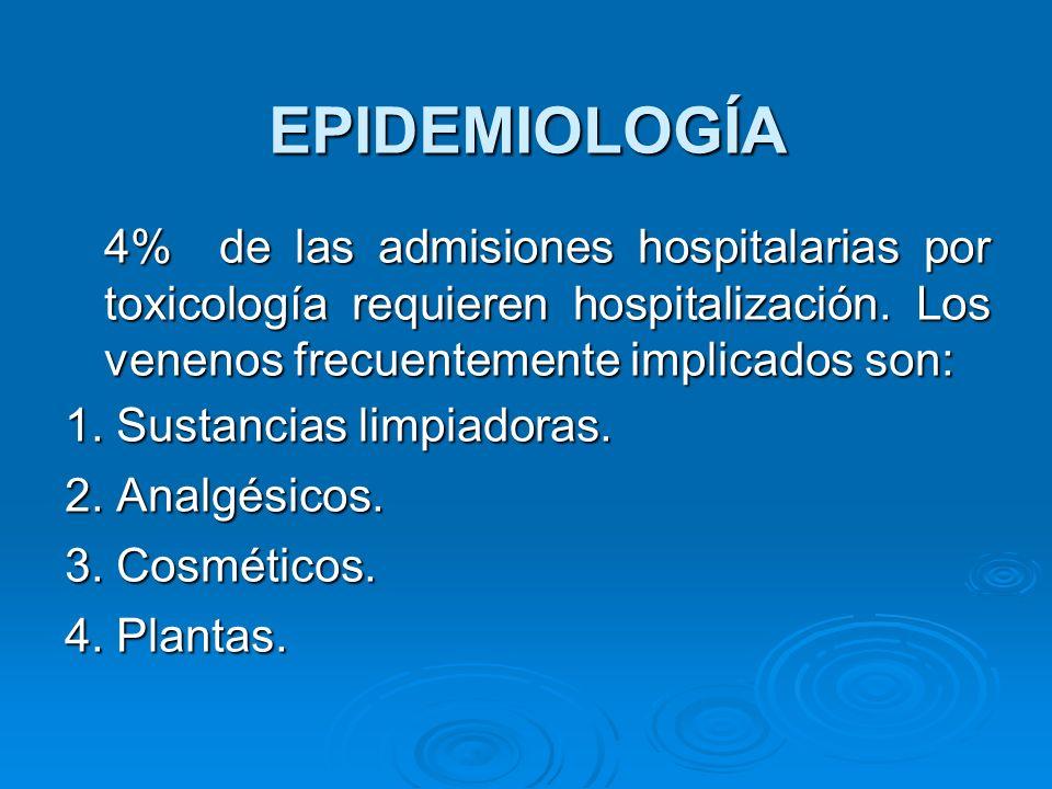 EPIDEMIOLOGÍA 4% de las admisiones hospitalarias por toxicología requieren hospitalización. Los venenos frecuentemente implicados son: 4% de las admis