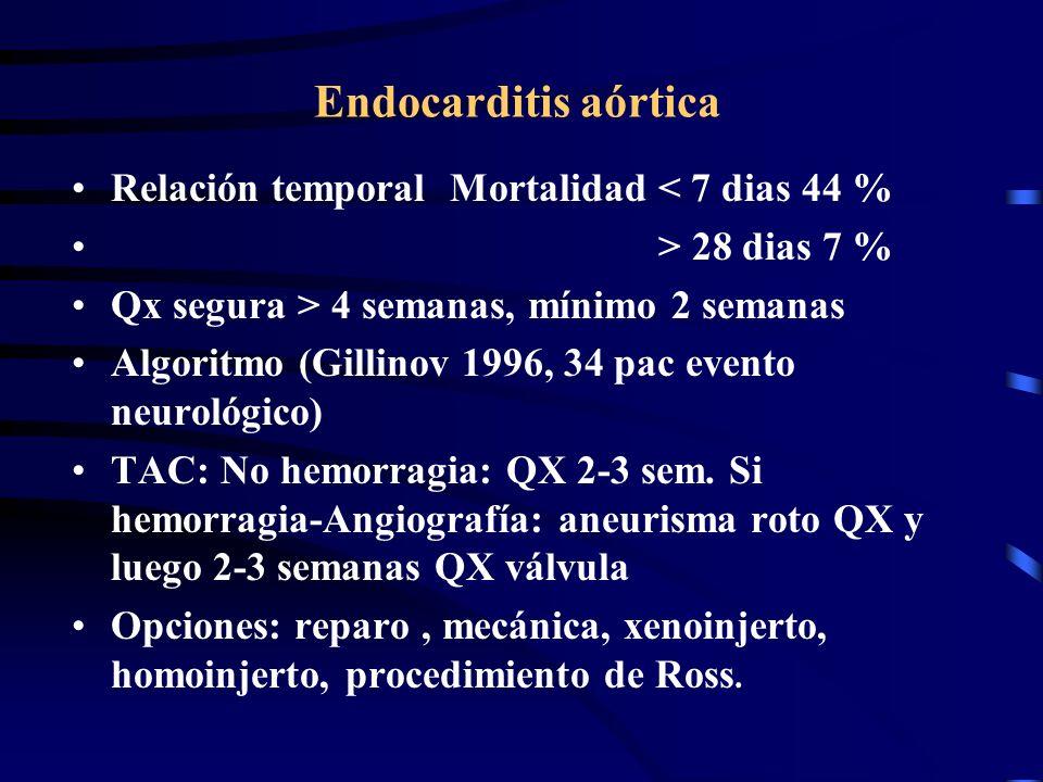 Endocarditis aórtica Relación temporal Mortalidad < 7 dias 44 % > 28 dias 7 % Qx segura > 4 semanas, mínimo 2 semanas Algoritmo (Gillinov 1996, 34 pac