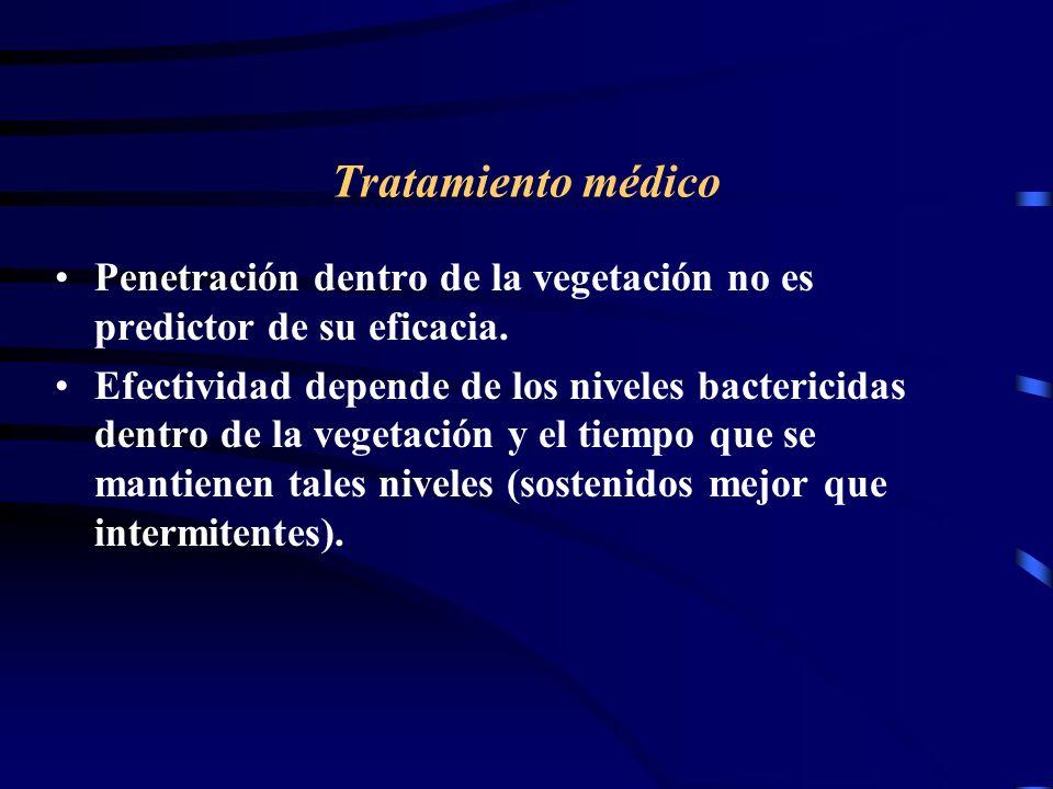 Tratamiento médico Penetración dentro de la vegetación no es predictor de su eficacia. Efectividad depende de los niveles bactericidas dentro de la ve