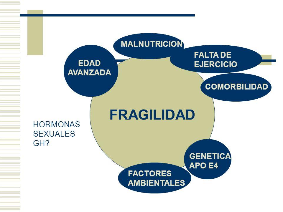 FRAGILIDAD MALNUTRICION FALTA DE EJERCICIO COMORBILIDAD GENETICA APO E4 FACTORES AMBIENTALES EDAD AVANZADA HORMONAS SEXUALES GH?