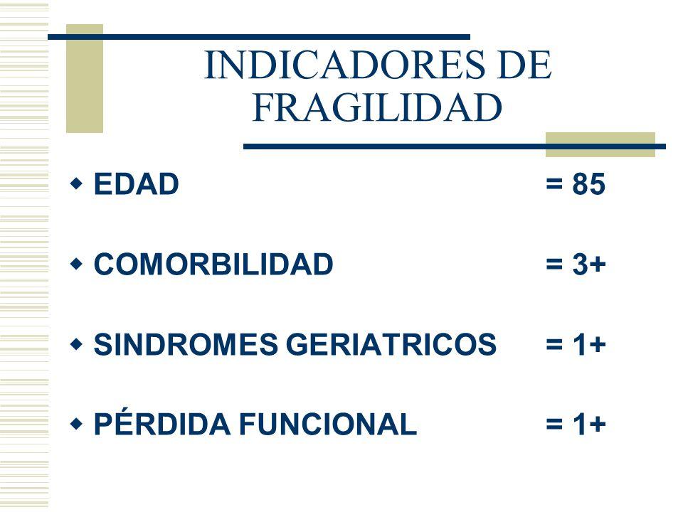 INDICADORES DE FRAGILIDAD EDAD= 85 COMORBILIDAD= 3+ SINDROMES GERIATRICOS= 1+ PÉRDIDA FUNCIONAL = 1+