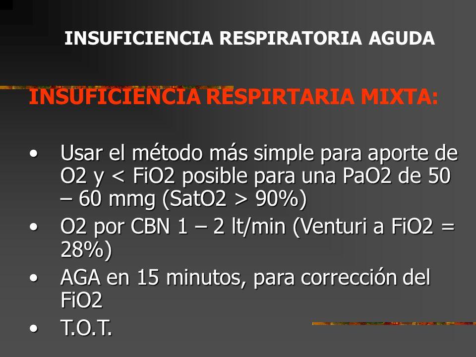 INSUFICIENCIA RESPIRATORIA AGUDA INSUFICIENCIA RESPIRATORIA TIPO II: Prioridades iniciales: TET + Ventilación mecánica.Prioridades iniciales: TET + Ventilación mecánica.