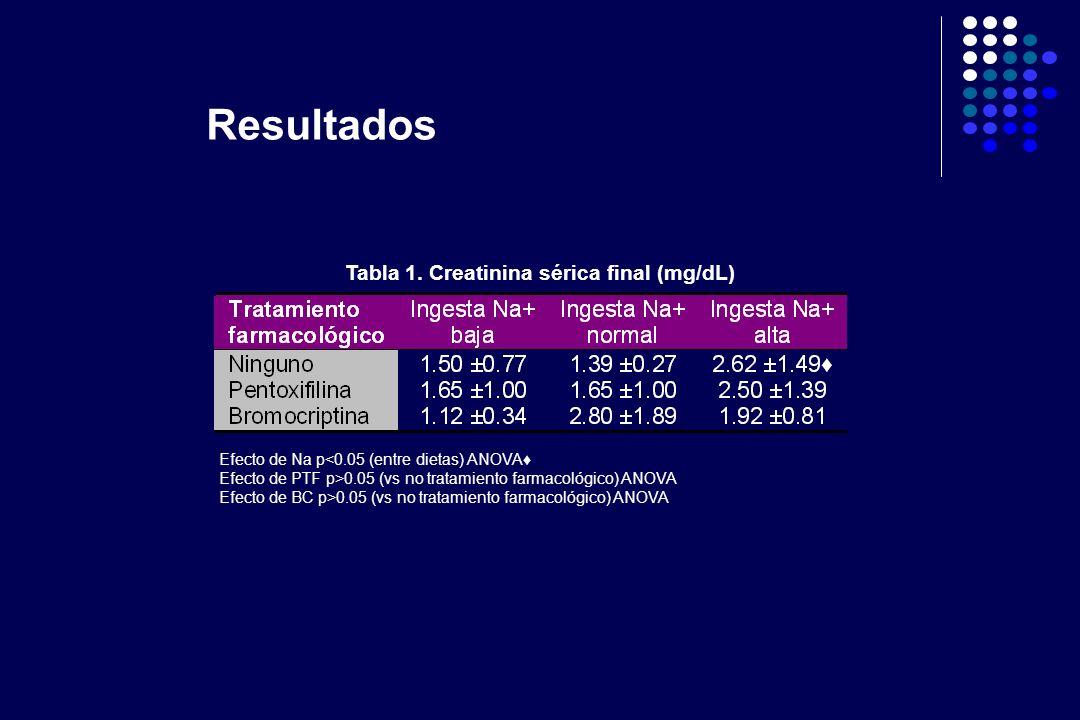 Tabla 1. Creatinina sérica final (mg/dL) Efecto de Na p<0.05 (entre dietas) ANOVA Efecto de PTF p>0.05 (vs no tratamiento farmacológico) ANOVA Efecto