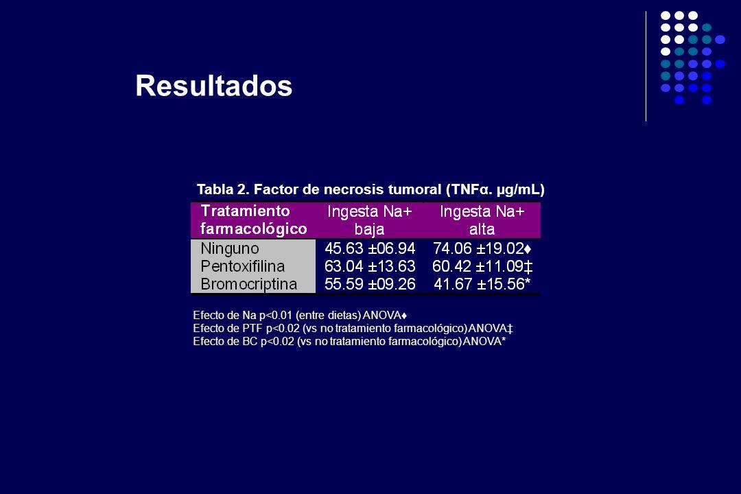 Tabla 2. Factor de necrosis tumoral (TNFα. µg/mL) Efecto de Na p<0.01 (entre dietas) ANOVA Efecto de PTF p<0.02 (vs no tratamiento farmacológico) ANOV