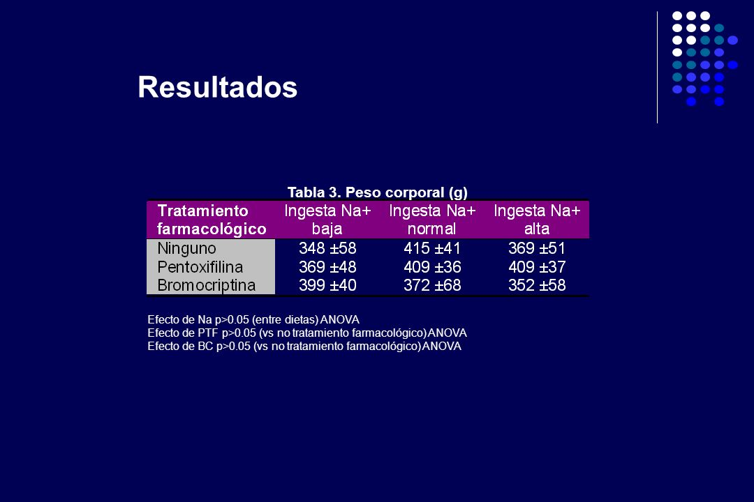 Tabla 3. Peso corporal (g) Efecto de Na p>0.05 (entre dietas) ANOVA Efecto de PTF p>0.05 (vs no tratamiento farmacológico) ANOVA Efecto de BC p>0.05 (