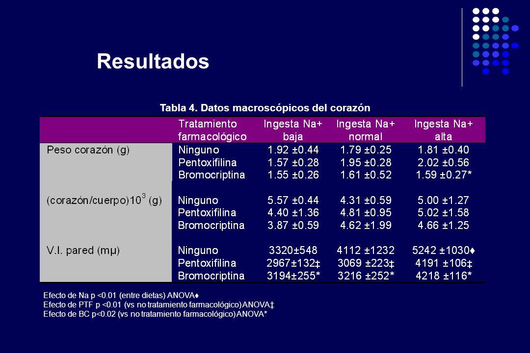 Efecto de Na p <0.01 (entre dietas) ANOVA Efecto de PTF p <0.01 (vs no tratamiento farmacológico) ANOVA Efecto de BC p<0.02 (vs no tratamiento farmaco