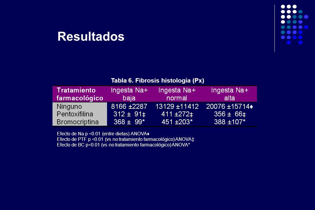 Tabla 6. Fibrosis histología (Px) Efecto de Na p <0.01 (entre dietas) ANOVA Efecto de PTF p <0.01 (vs no tratamiento farmacológico) ANOVA Efecto de BC