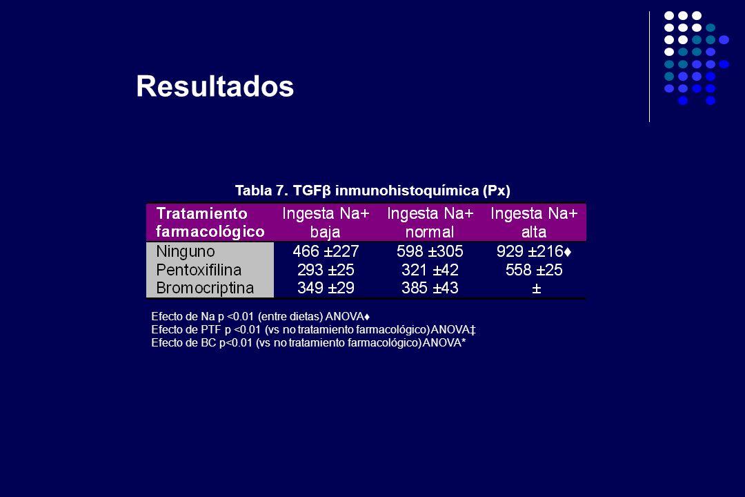 Tabla 7. TGFβ inmunohistoquímica (Px) Efecto de Na p <0.01 (entre dietas) ANOVA Efecto de PTF p <0.01 (vs no tratamiento farmacológico) ANOVA Efecto d