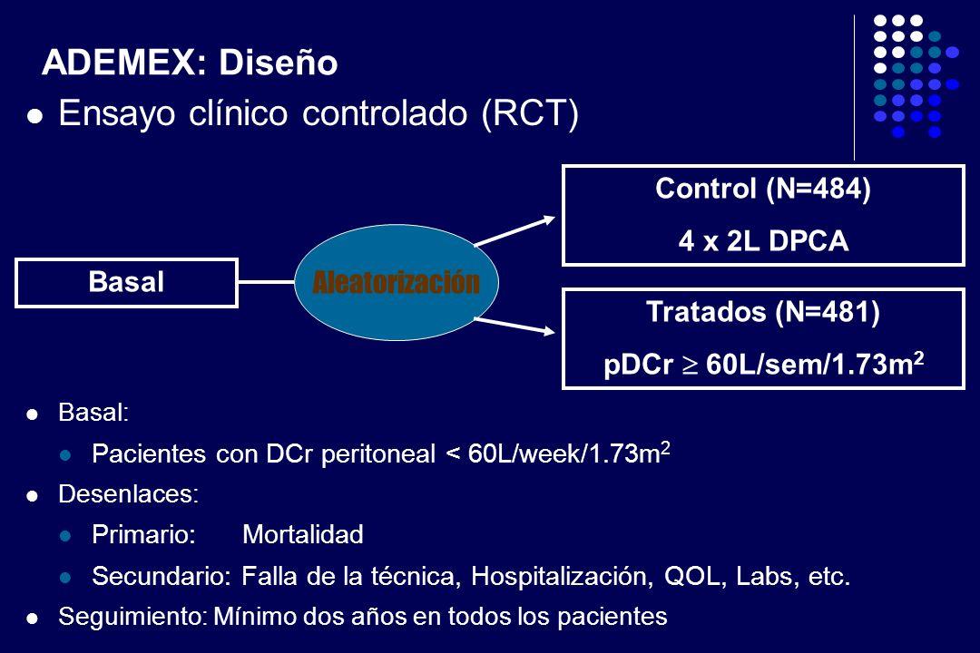 ADEMEX: Diseño Ensayo clínico controlado (RCT) Basal: Pacientes con DCr peritoneal < 60L/week/1.73m 2 Desenlaces: Primario: Mortalidad Secundario: Fal