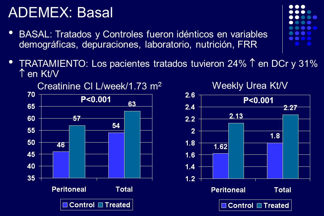 Creatinine Cl L/week/1.73 m 2 Weekly Urea Kt/V P<0.001 ADEMEX: Basal BASAL: Tratados y Controles fueron idénticos en variables demográficas, depuracio