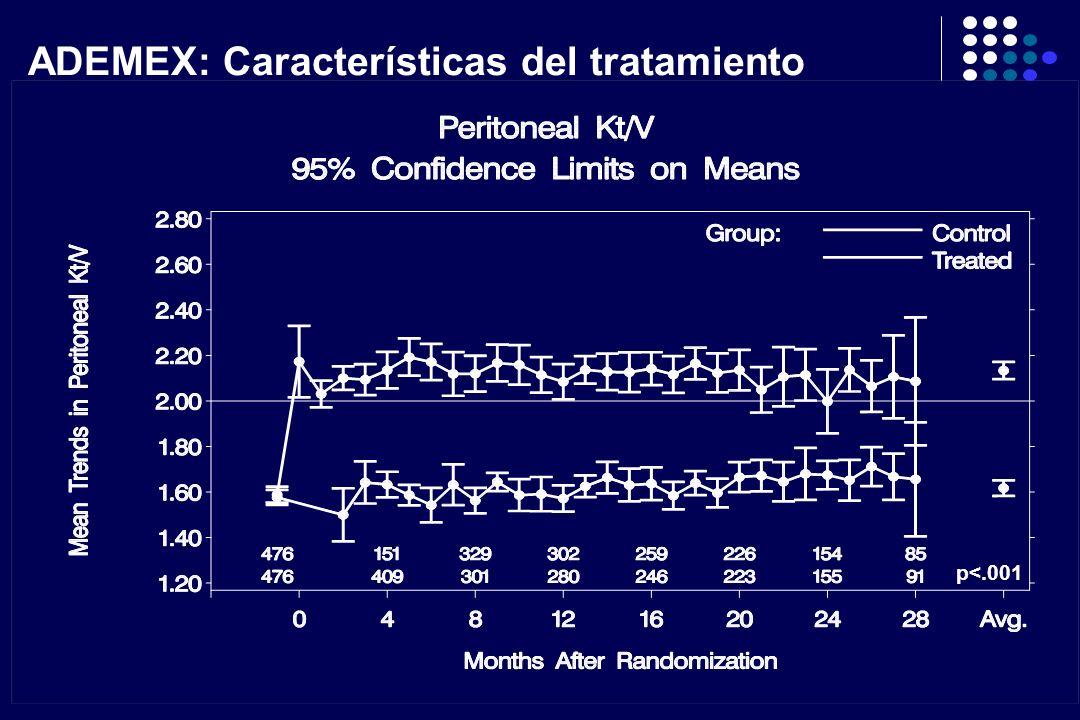 ADEMEX: Características del tratamiento p<.001