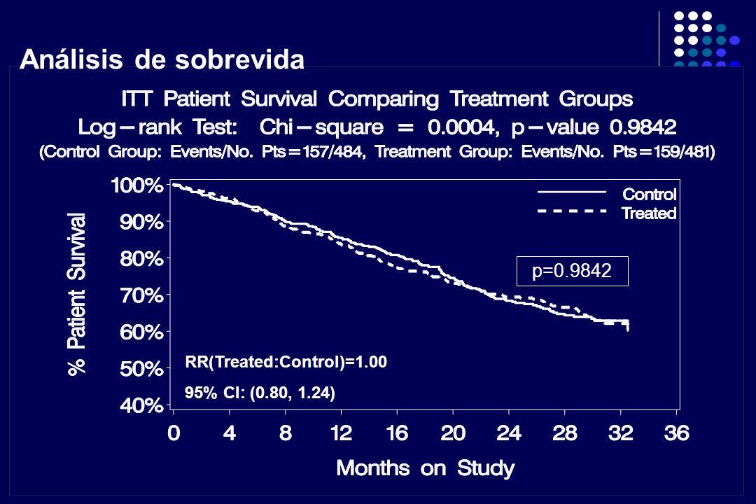 Análisis de sobrevida p=0.9842 RR(Treated:Control)=1.00 95% CI: (0.80, 1.24)