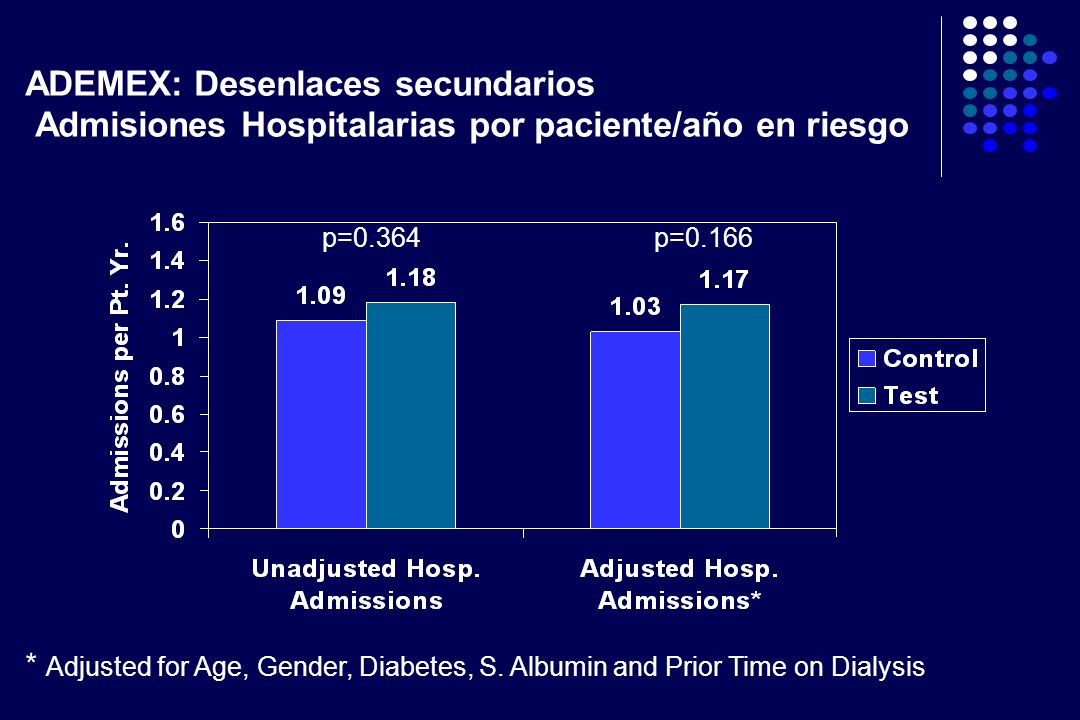ADEMEX: Desenlaces secundarios Admisiones Hospitalarias por paciente/año en riesgo * Adjusted for Age, Gender, Diabetes, S. Albumin and Prior Time on