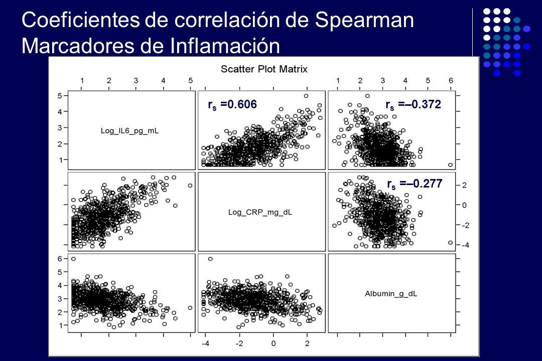 r s =0.606 r s =–0.372 r s =–0.277 Coeficientes de correlación de Spearman Marcadores de Inflamación