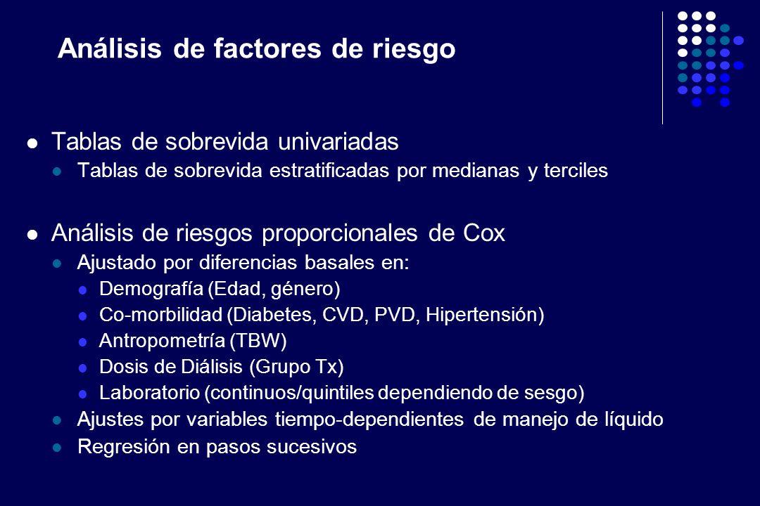 Análisis de factores de riesgo Tablas de sobrevida univariadas Tablas de sobrevida estratificadas por medianas y terciles Análisis de riesgos proporci