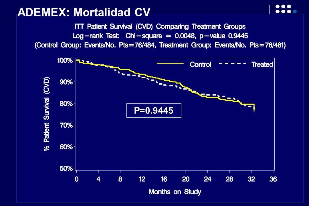 ADEMEX: Mortalidad CV P=0.9445