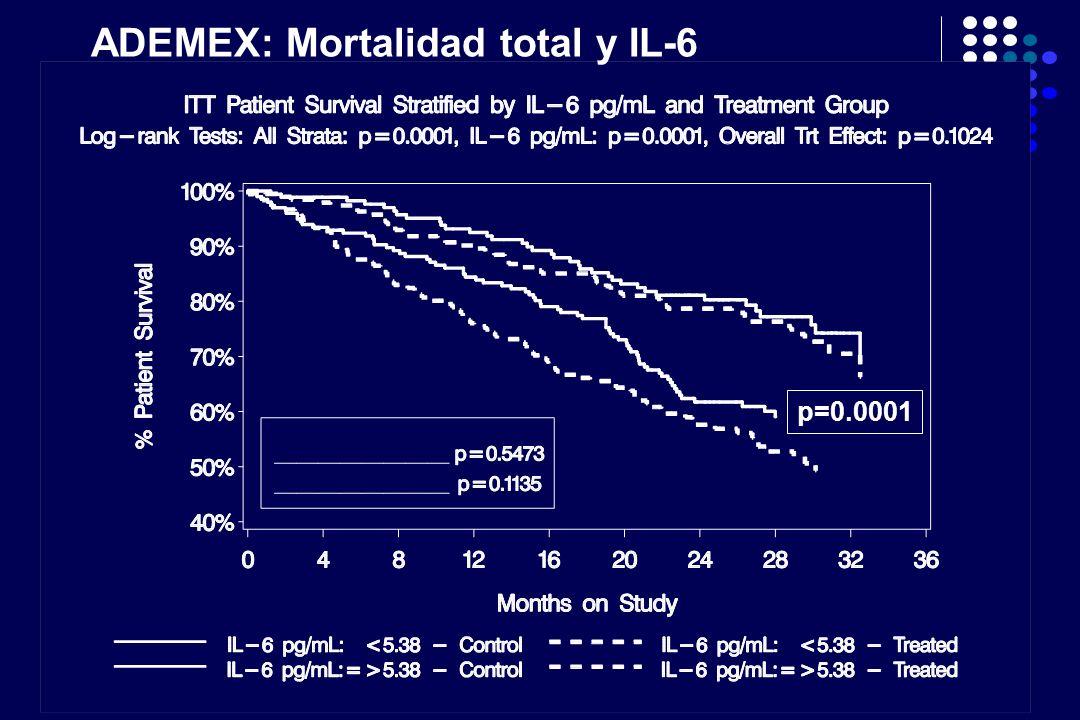 ADEMEX: Mortalidad total y IL-6 p=0.0001