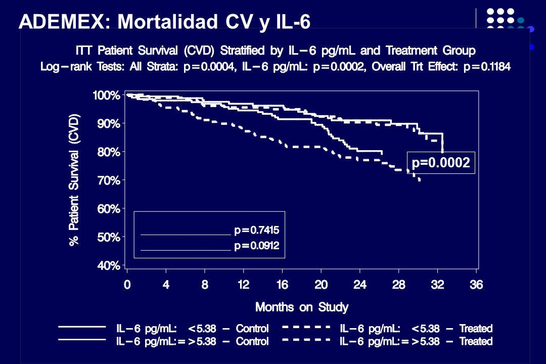 ADEMEX: Mortalidad CV y IL-6 p=0.0002