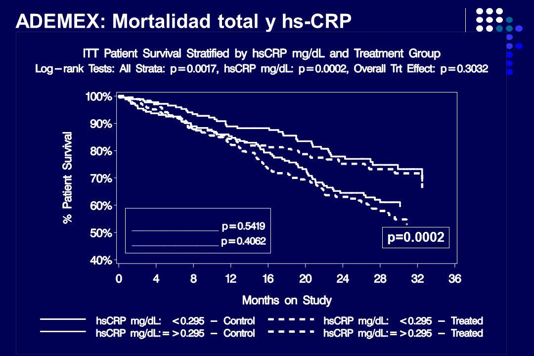 ADEMEX: Mortalidad total y hs-CRP p=0.0002
