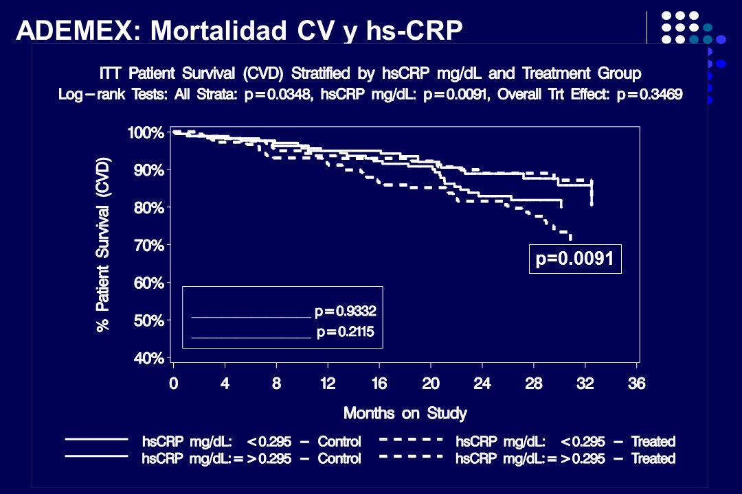 ADEMEX: Mortalidad CV y hs-CRP p=0.0091