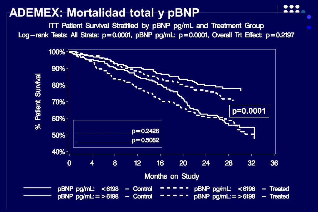 ADEMEX: Mortalidad total y pBNP p=0.0001