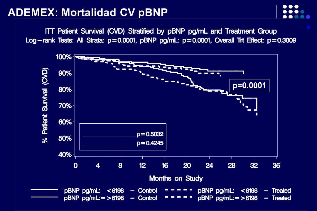 ADEMEX: Mortalidad CV pBNP p=0.0001