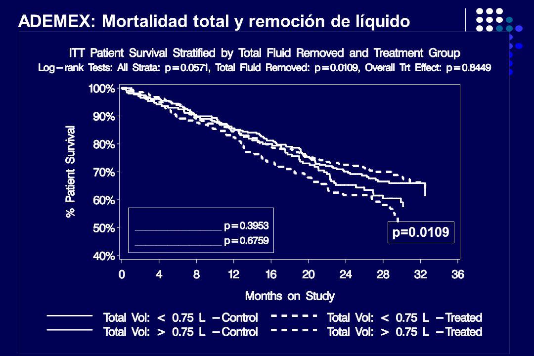 p=0.0109 ADEMEX: Mortalidad total y remoción de líquido