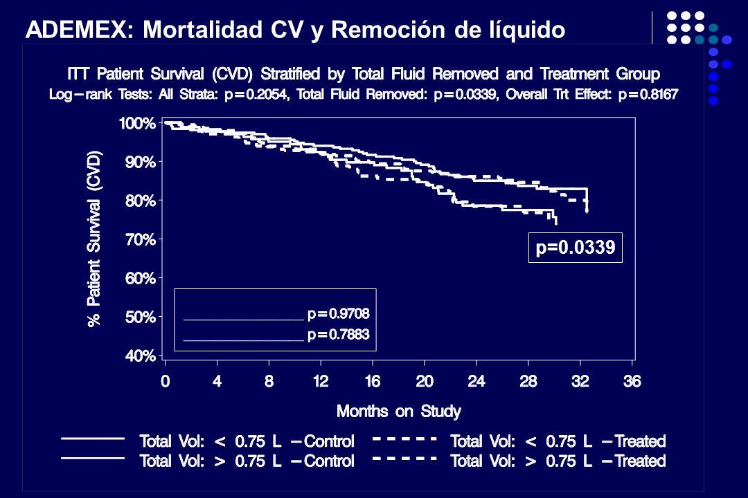 ADEMEX: Mortalidad CV y Remoción de líquido p=0.0339