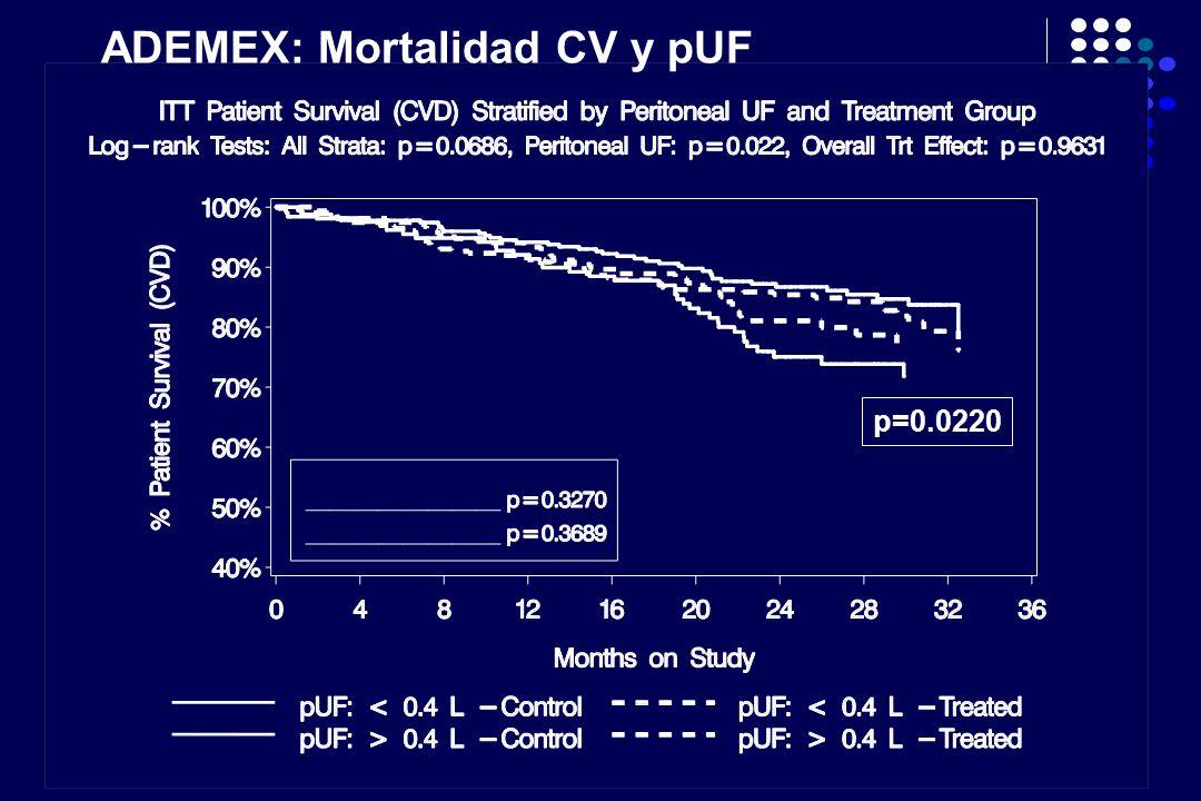 ADEMEX: Mortalidad CV y pUF p=0.0220