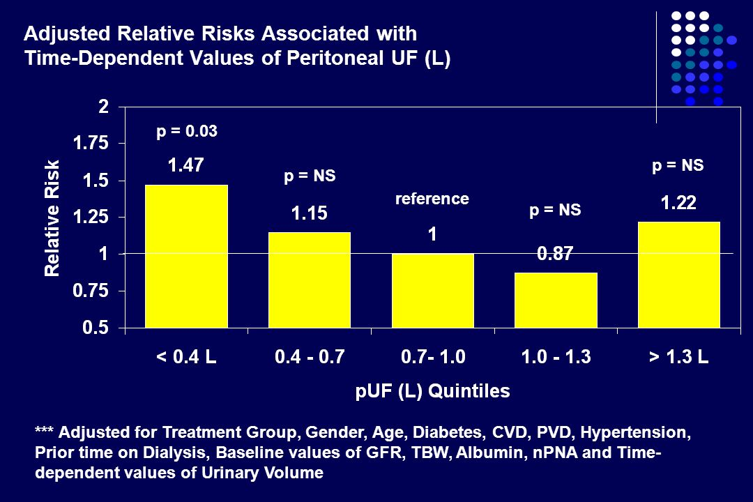 Adjusted Relative Risks Associated with Time-Dependent Values of Peritoneal UF (L) p = 0.03 p = NS reference p = NS *** Adjusted for Treatment Group,