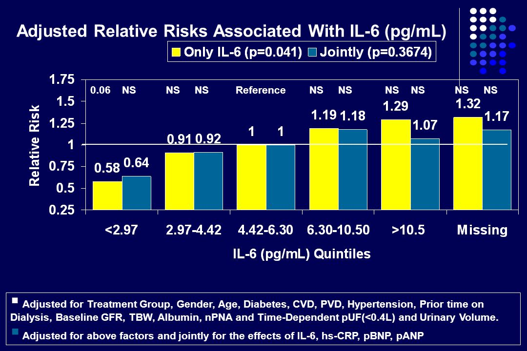 Adjusted Relative Risks Associated With IL-6 (pg/mL) 0.06 NS NS NS Reference NS NS NS NS NS NS Adjusted for Treatment Group, Gender, Age, Diabetes, CV