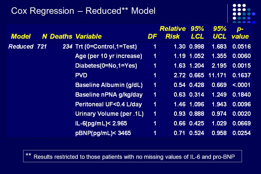 Cox Regression – Reduced** Model ** Results restricted to those patients with no missing values of IL-6 and pro-BNP